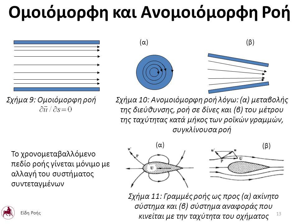 Σχήμα 10: Ανομοιόμορφη ροή λόγω: (α) μεταβολής της διεύθυνσης, ροή σε δίνες και (β) του μέτρου της ταχύτητας κατά μήκος των ροϊκών γραμμών, συγκλίνουσα ροή Το χρονομεταβαλλόμενο πεδίο ροής γίνεται μόνιμο με αλλαγή του συστήματος συντεταγμένων Ομοιόμορφη και Ανομοιόμορφη Ροή Σχήμα 9: Ομοιόμορφη ροή Σχήμα 11: Γραμμές ροής ως προς (α) ακίνητο σύστημα και (β) σύστημα αναφοράς που κινείται με την ταχύτητα του οχήματος 13 Είδη Ροής (α) (β) (α) (β)