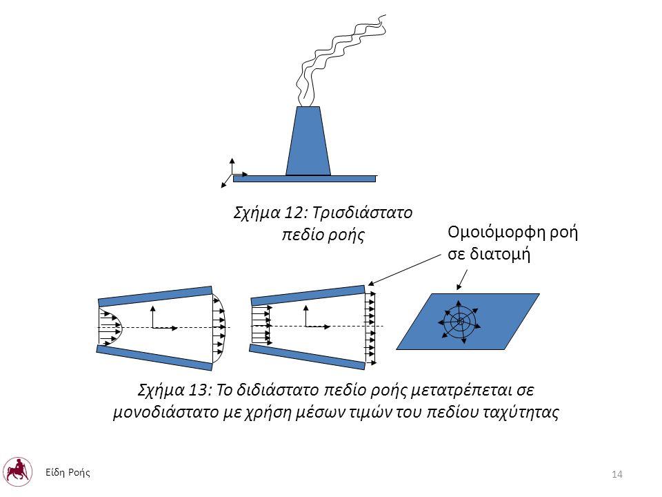 Σχήμα 12: Τρισδιάστατο πεδίο ροής Σχήμα 13: Το διδιάστατο πεδίο ροής μετατρέπεται σε μονοδιάστατο με χρήση μέσων τιμών του πεδίου ταχύτητας Ομοιόμορφη ροή σε διατομή 14 Είδη Ροής
