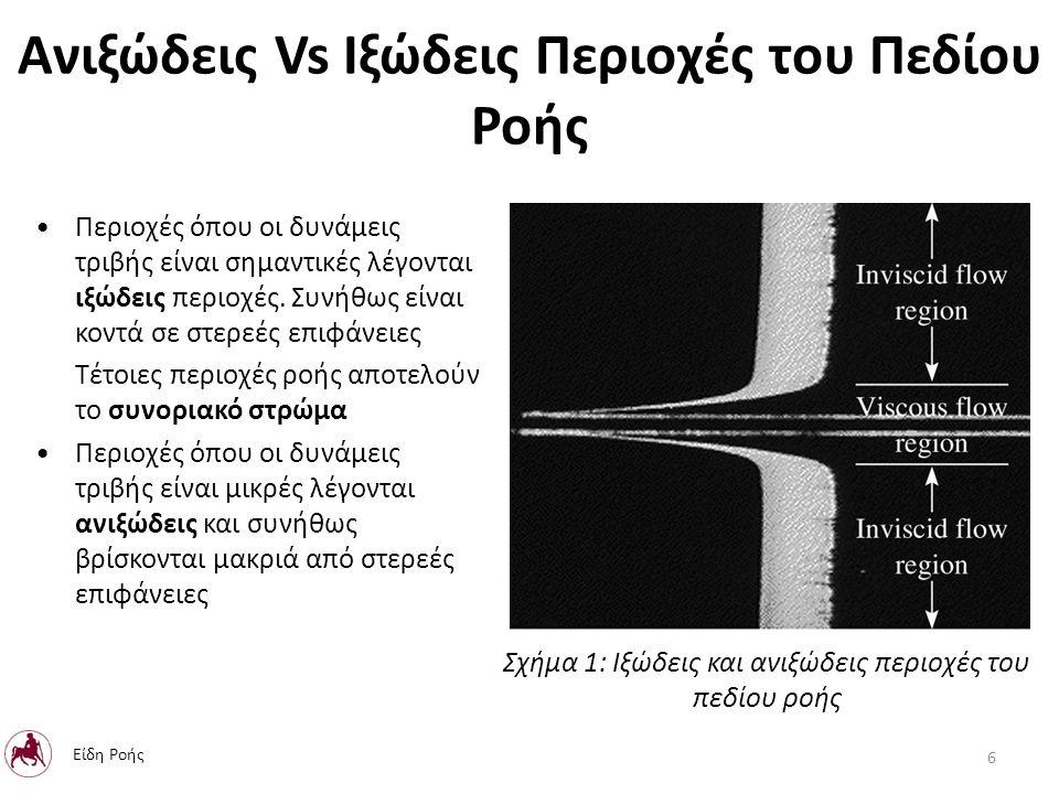 Ανιξώδεις Vs Ιξώδεις Περιοχές του Πεδίου Ροής Περιοχές όπου οι δυνάμεις τριβής είναι σημαντικές λέγονται ιξώδεις περιοχές.