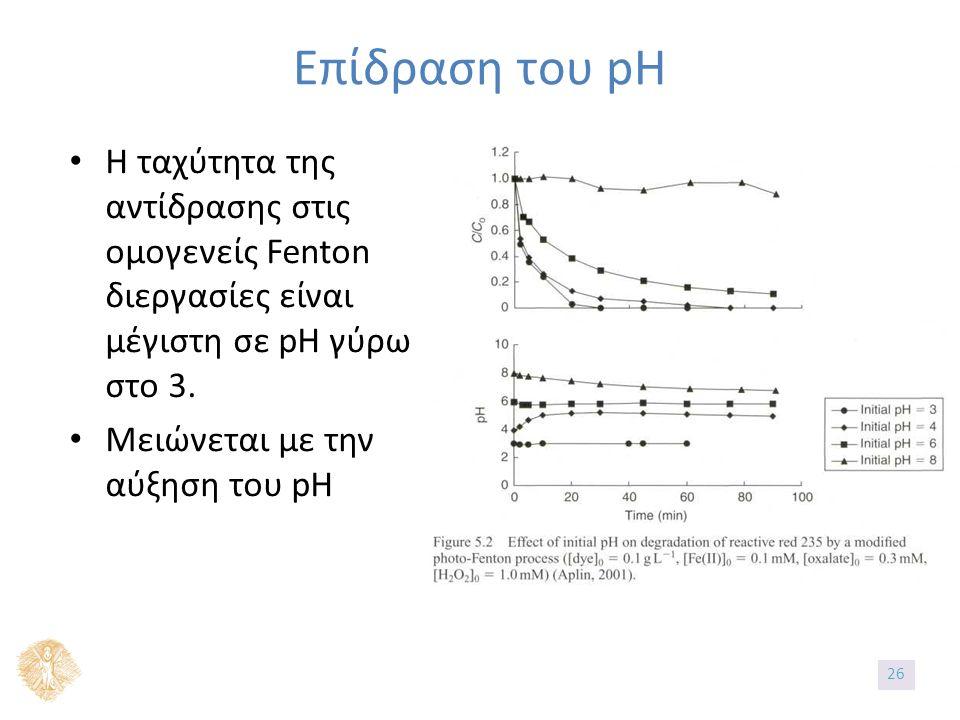 Επίδραση του pH Η ταχύτητα της αντίδρασης στις ομογενείς Fenton διεργασίες είναι μέγιστη σε pH γύρω στο 3. Μειώνεται με την αύξηση του pH 2626