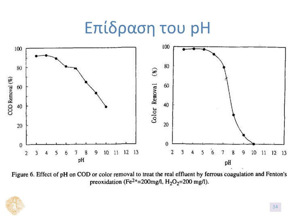 Επίδραση του pH 3434