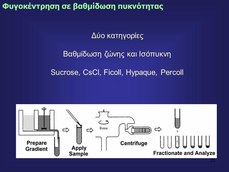 20 Φυγοκέντρηση σε βαθμίδωση πυκνότητας Δύο κατηγορίες Βαθμίδωση ζώνης και Ισόπυκνη Sucrose, CsCl, Ficoll, Hypaque, Percoll