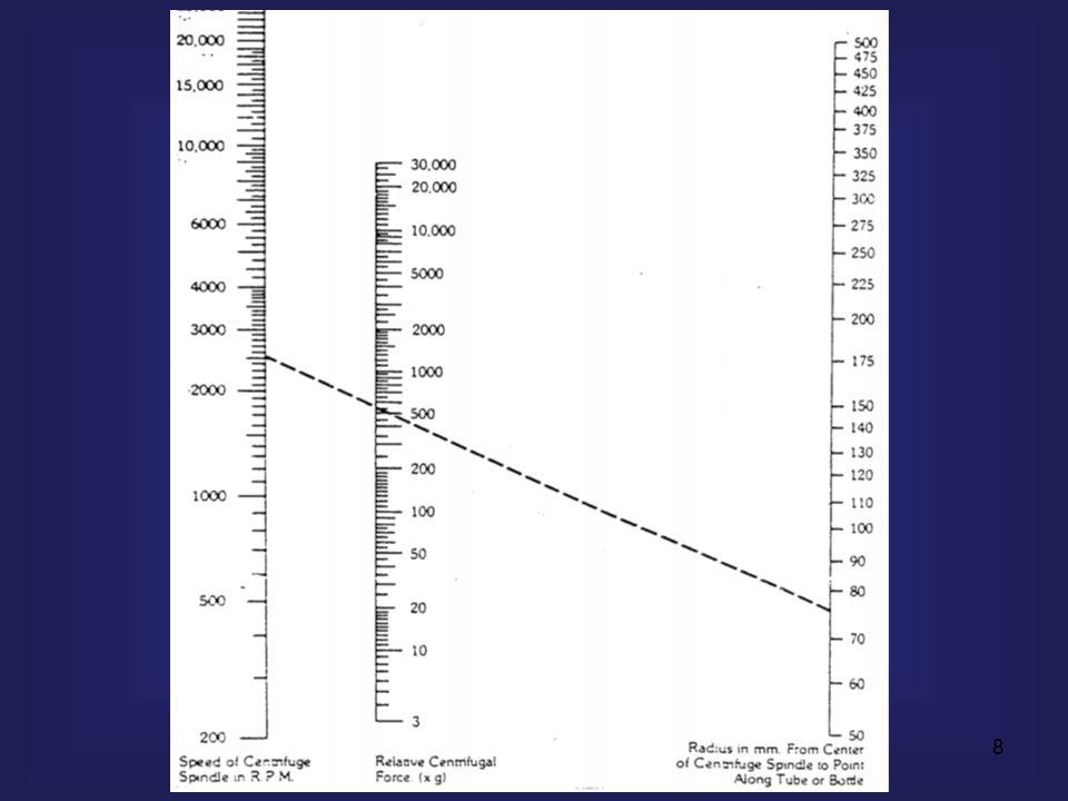 9 RCF = φυγόκεντρος δύναμη / βαρυτική δύναμη = = M ω 2 R / M g = ω 2 R / g = (2π Ν / 60) 2 R / g = = RCF = 11.17 x R (Ν/1000) 2 Φυγοκέντρηση