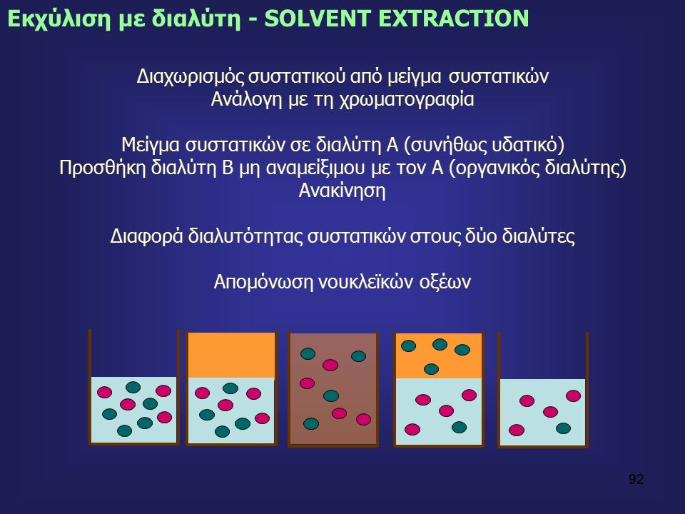 92 Διαχωρισμός συστατικού από μείγμα συστατικών Ανάλογη με τη χρωματογραφία Μείγμα συστατικών σε διαλύτη Α (συνήθως υδατικό) Προσθήκη διαλύτη Β μη αναμείξιμου με τον Α (οργανικός διαλύτης) Ανακίνηση Διαφορά διαλυτότητας συστατικών στους δύο διαλύτες Απομόνωση νουκλεϊκών οξέων Εκχύλιση με διαλύτη - SOLVENT EXTRACTION