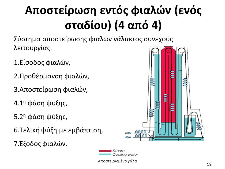 Αποστείρωση εντός φιαλών (ενός σταδίου) (4 από 4) Σύστημα αποστείρωσης φιαλών γάλακτος συνεχούς λειτουργίας. 1.Είσοδος φιαλών, 2.Προθέρμανση φιαλών, 3