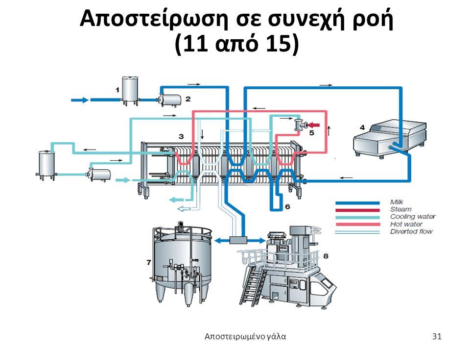 Αποστείρωση σε συνεχή ροή (11 από 15) Αποστειρωμένο γάλα 31