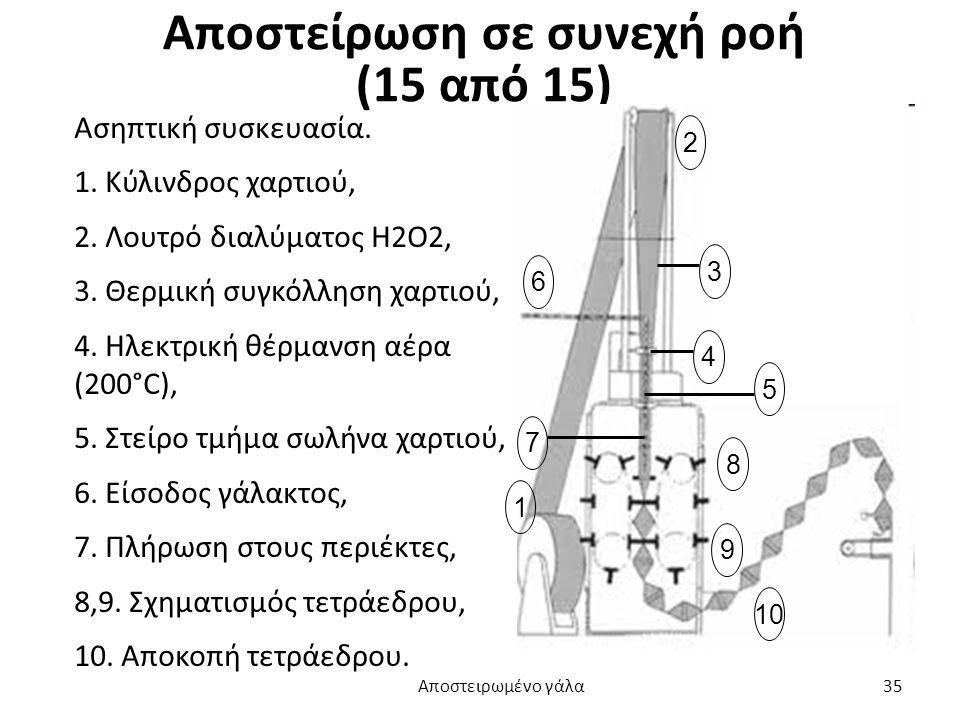 Αποστείρωση σε συνεχή ροή (15 από 15) 1 2 3 4 5 6 7 8 9 10 Ασηπτική συσκευασία. 1. Κύλινδρος χαρτιού, 2. Λουτρό διαλύματος H2O2, 3. Θερμική συγκόλληση