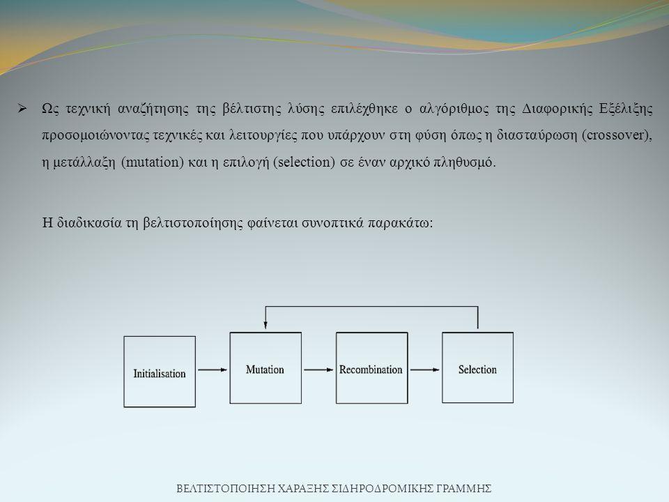  Ως τεχνική αναζήτησης της βέλτιστης λύσης επιλέχθηκε ο αλγόριθμος της Διαφορικής Εξέλιξης προσομοιώνοντας τεχνικές και λειτουργίες που υπάρχουν στη φύση όπως η διασταύρωση (crossover), η μετάλλαξη (mutation) και η επιλογή (selection) σε έναν αρχικό πληθυσμό.