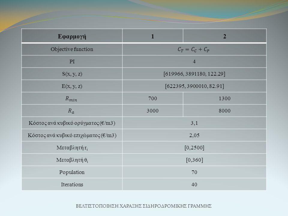 ΒΕΛΤΙΣΤΟΠΟΙΗΣΗ ΧΑΡΑΞΗΣ ΣΙΔΗΡΟΔΡΟΜΙΚΗΣ ΓΡΑΜΜΗΣ Εφαρμογή12 Objective function PI4 S(x, y, z)[619966, 3891180, 122.29] E(x, y, z)[622395, 3900010, 82.91] 7001300 30008000 Κόστος ανά κυβικό ορύγματος (€/m3)3,1 Κόστος ανά κυβικό επιχώματος (€/m3)2,05 Μεταβλητή r i [0,2500] Μεταβλητή θ i [0,360] Population70 Iterations40