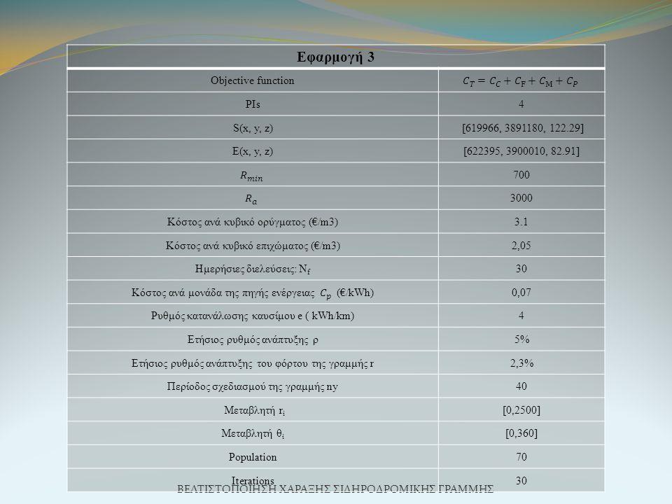 ΒΕΛΤΙΣΤΟΠΟΙΗΣΗ ΧΑΡΑΞΗΣ ΣΙΔΗΡΟΔΡΟΜΙΚΗΣ ΓΡΑΜΜΗΣ Εφαρμογή 3 Objective function PIs4 S(x, y, z) [619966, 3891180, 122.29] E(x, y, z)[622395, 3900010, 82.91] 700 3000 Κόστος ανά κυβικό ορύγματος (€/m3)3.1 Κόστος ανά κυβικό επιχώματος (€/m3)2,05 Ημερήσιες διελεύσεις: N f 30 0,07 Ρυθμός κατανάλωσης καυσίμου e ( kWh/km)4 Ετήσιος ρυθμός ανάπτυξης ρ5% Ετήσιος ρυθμός ανάπτυξης του φόρτου της γραμμής r2,3% Περίοδος σχεδιασμού της γραμμής ny40 Μεταβλητή r i [0,2500] Μεταβλητή θ i [0,360] Population70 Iterations30