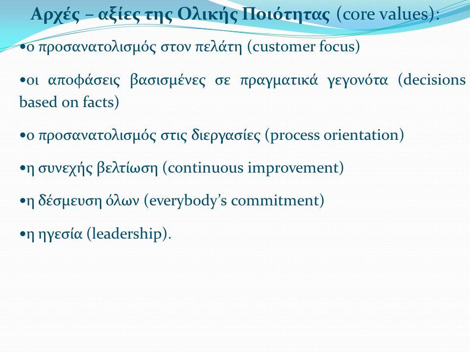 Αρχές – αξίες της Ολικής Ποιότητας (core values): ο προσανατολισμός στον πελάτη (customer focus) οι αποφάσεις βασισμένες σε πραγματικά γεγονότα (decisions based on facts) ο προσανατολισμός στις διεργασίες (process orientation) η συνεχής βελτίωση (continuous improvement) η δέσμευση όλων (everybody's commitment) η ηγεσία (leadership).