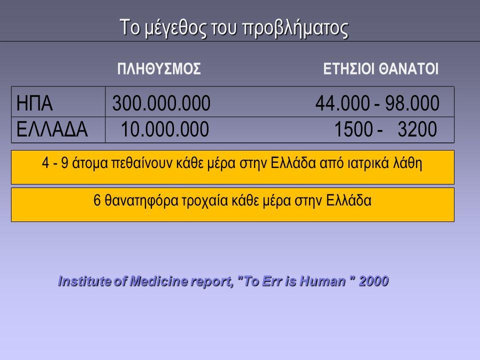 Το μέγεθος του προβλήματος ΗΠΑ 300.000.000 44.000 - 98.000 ΕΛΛΑΔΑ 10.000.000 1500 - 3200 ΠΛΗΘΥΣΜΟΣ ΕΤΗΣΙΟΙ ΘΑΝΑΤΟΙ Institute of Medicine report,