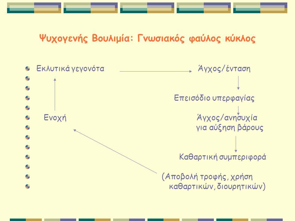 Ψυχογενής Βουλιμία: Γνωσιακός φαύλος κύκλος Εκλυτικά γεγονότα Άγχος/ένταση Επεισόδιο υπερφαγίας Ενοχή Άγχος/ανησυχία για αύξηση βάρους Καθαρτική συμπε