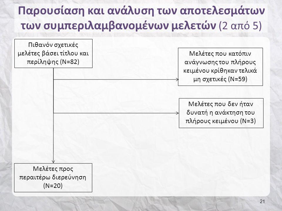 Παρουσίαση και ανάλυση των αποτελεσμάτων των συμπεριλαμβανομένων μελετών (2 από 5) Πιθανόν σχετικές μελέτες βάσει τίτλου και περίληψης (Ν=82) 21 Μελέτες που κατόπιν ανάγνωσης του πλήρους κειμένου κρίθηκαν τελικά μη σχετικές (Ν=59) Μελέτες που δεν ήταν δυνατή η ανάκτηση του πλήρους κειμένου (Ν=3) Μελέτες προς περαιτέρω διερεύνηση (Ν=20)