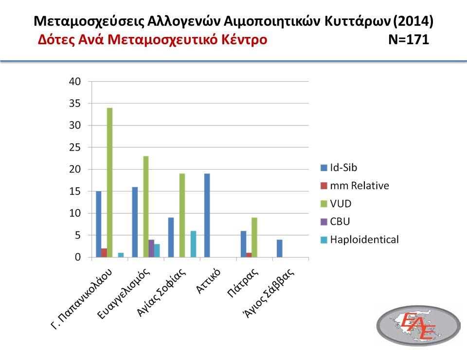 21 17 15 8 7 Μεταμοσχεύσεις Αλλογενών Αιμοποιητικών Κυττάρων (2014) Δότες Ανά Μεταμοσχευτικό ΚέντροN=171