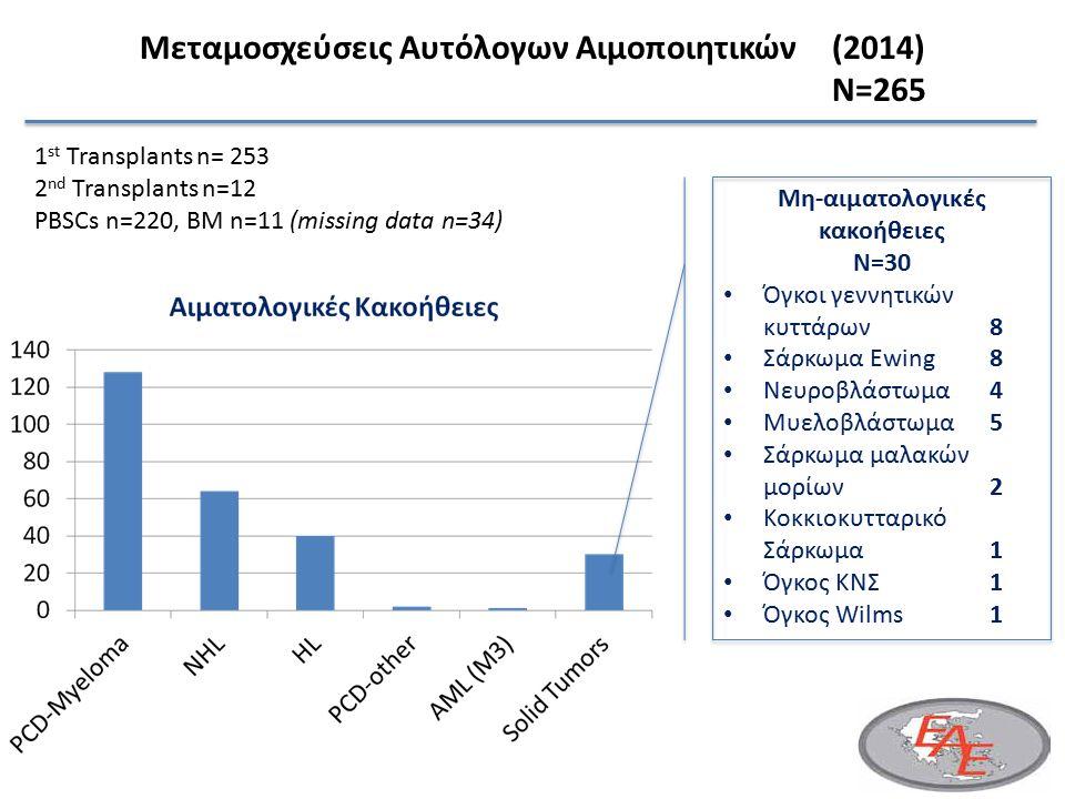 246 14 Μεταμοσχεύσεις Αυτόλογων Αιμοποιητικών(2014) N=265 1 st Transplants n= 253 2 nd Transplants n=12 PBSCs n=220, BM n=11 (missing data n=34) Μη-αιματολογικές κακοήθειες N=30 Όγκοι γεννητικών κυττάρων 8 Σάρκωμα Ewing 8 Νευροβλάστωμα 4 Μυελοβλάστωμα 5 Σάρκωμα μαλακών μορίων 2 Κοκκιοκυτταρικό Σάρκωμα 1 Όγκος ΚΝΣ 1 Όγκος Wilms 1