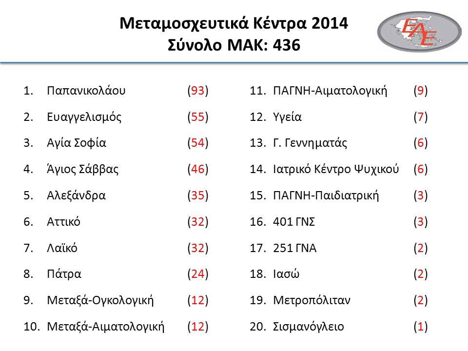 Μεταμοσχευτικά Κέντρα 2014 Σύνολο ΜΑΚ: 436 1.Παπανικολάου(93) 2.Ευαγγελισμός(55) 3.Αγία Σοφία(54) 4.Άγιος Σάββας(46) 5.Αλεξάνδρα (35) 6.Αττικό(32) 7.Λαϊκό(32) 8.Πάτρα(24) 9.Μεταξά-Ογκολογική(12) 10.Μεταξά-Αιματολογική(12) 11.ΠΑΓΝΗ-Αιματολογική (9) 12.Υγεία (7) 13.Γ.