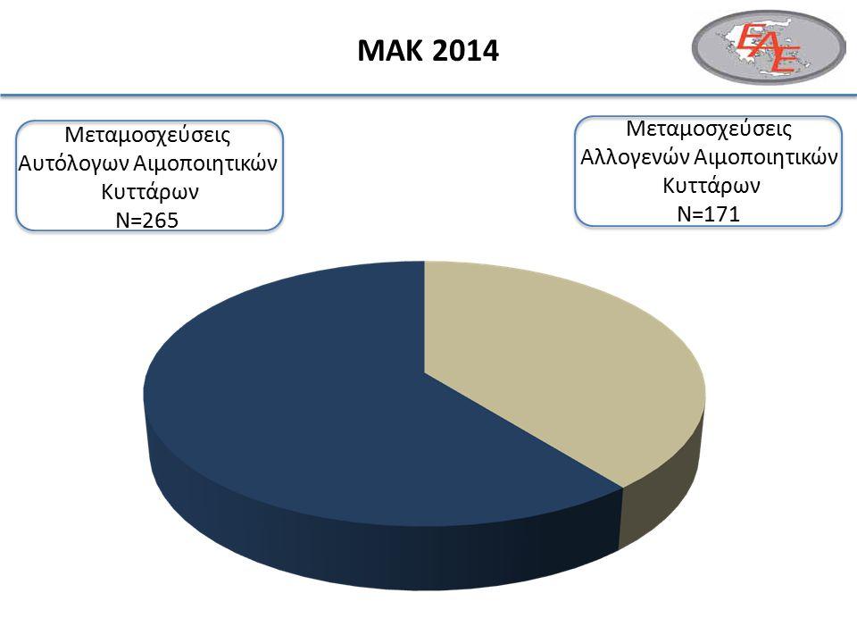 ΜΑΚ 2014 178260 Μεταμοσχεύσεις Αλλογενών Αιμοποιητικών Κυττάρων N=171 Μεταμοσχεύσεις Αυτόλογων Αιμοποιητικών Κυττάρων N=265