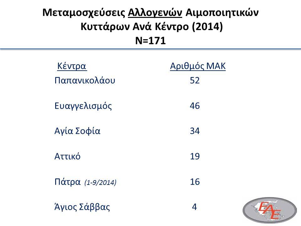 Μεταμοσχεύσεις Αλλογενών Αιμοποιητικών Κυττάρων Ανά Κέντρο (2014) N=171 Κέντρα Αριθμός ΜΑΚ Παπανικολάου52 Ευαγγελισμός46 Αγία Σοφία34 Αττικό19 Πάτρα (1-9/2014) 16 Άγιος Σάββας 4