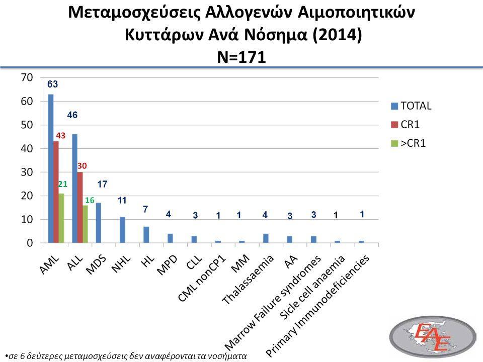 Μεταμοσχεύσεις Αλλογενών Αιμοποιητικών Κυττάρων Ανά Νόσημα (2014) N=171 63 21 σε 6 δεύτερες μεταμοσχεύσεις δεν αναφέρονται τα νοσήματα