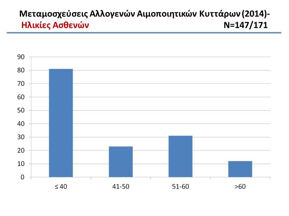 69 (41.3%) 16 (9.6%) 10 (6%) ) 16 (9.6%) 72 (43.1%) 10 (6%) 69 16 (9.6%) 72 (43.1%) 10 (6%) 69 16 72 10 Μεταμοσχεύσεις Αλλογενών Αιμοποιητικών Κυττάρων (2014) ΔότεςN=171 3 10 89 85 4