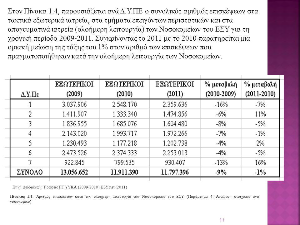 11 Στον Πίνακα 1.4, παρουσιάζεται ανά Δ.Υ.ΠΕ ο συνολικός αριθμός επισκέψεων στα τακτικά εξωτερικά ιατρεία, στα τμήματα επειγόντων περιστατικών και στα απογευματινά ιατρεία (ολοήμερη λειτουργία) των Νοσοκομείων του ΕΣΥ για τη χρονική περίοδο 2009-2011.