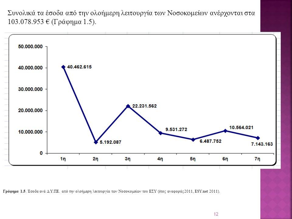 12 Συνολικά τα έσοδα από την ολοήμερη λειτουργία των Νοσοκομείων ανέρχονται στα 103.078.953 € (Γράφημα 1.5).