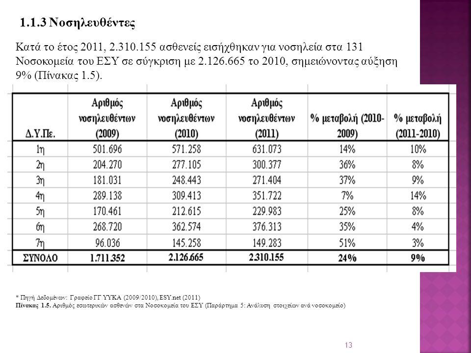 13 1.1.3 Νοσηλευθέντες Κατά το έτος 2011, 2.310.155 ασθενείς εισήχθηκαν για νοσηλεία στα 131 Νοσοκομεία του ΕΣΥ σε σύγκριση με 2.126.665 το 2010, σημειώνοντας αύξηση 9% (Πίνακας 1.5).
