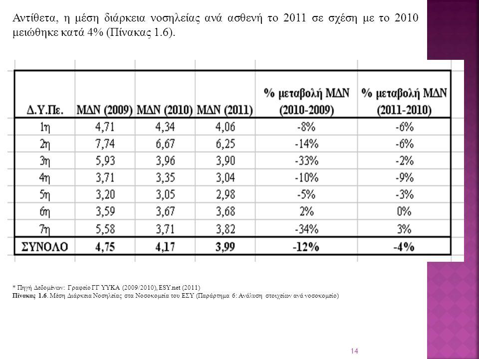 14 Αντίθετα, η μέση διάρκεια νοσηλείας ανά ασθενή το 2011 σε σχέση με το 2010 μειώθηκε κατά 4% (Πίνακας 1.6).