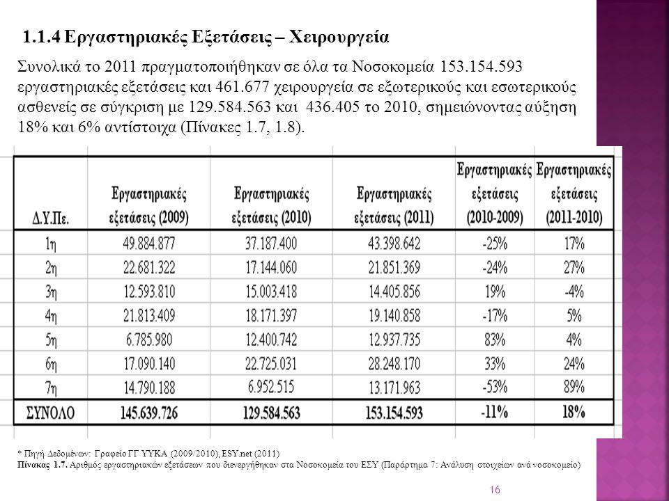 16 1.1.4 Εργαστηριακές Εξετάσεις – Χειρουργεία Συνολικά το 2011 πραγματοποιήθηκαν σε όλα τα Νοσοκομεία 153.154.593 εργαστηριακές εξετάσεις και 461.677 χειρουργεία σε εξωτερικούς και εσωτερικούς ασθενείς σε σύγκριση με 129.584.563 και 436.405 το 2010, σημειώνοντας αύξηση 18% και 6% αντίστοιχα (Πίνακες 1.7, 1.8).