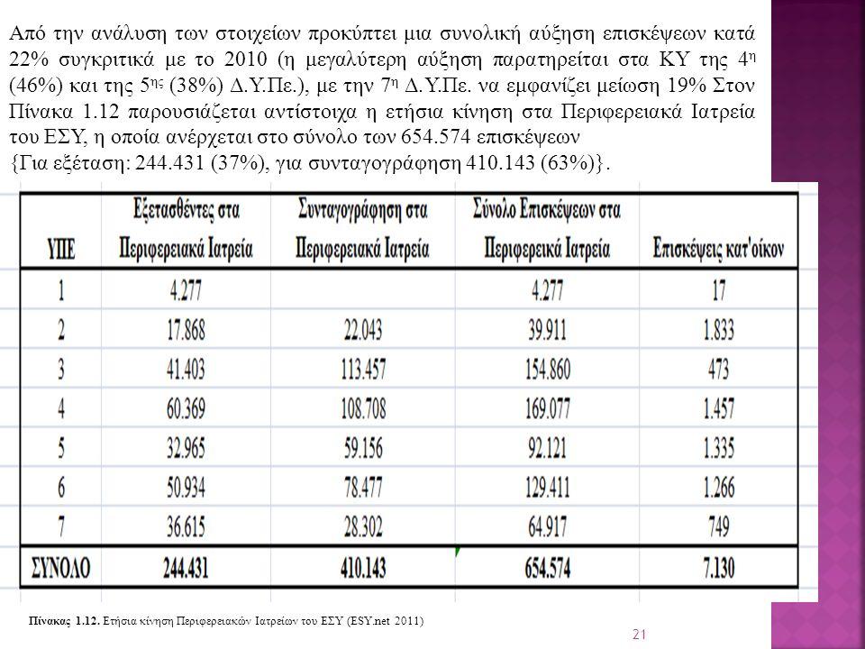 21 Από την ανάλυση των στοιχείων προκύπτει μια συνολική αύξηση επισκέψεων κατά 22% συγκριτικά με το 2010 (η μεγαλύτερη αύξηση παρατηρείται στα ΚΥ της 4 η (46%) και της 5 ης (38%) Δ.Υ.Πε.), με την 7 η Δ.Υ.Πε.