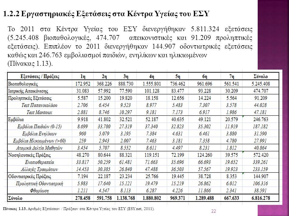 22 1.2.2 Εργαστηριακές Εξετάσεις στα Κέντρα Υγείας του ΕΣΥ Το 2011 στα Κέντρα Υγείας του ΕΣΥ διενεργήθηκαν 5.811.324 εξετάσεις (5.245.408 βιοπαθολογικές, 474.707 απεικονιστικές και 91.209 προληπτικές εξετάσεις).