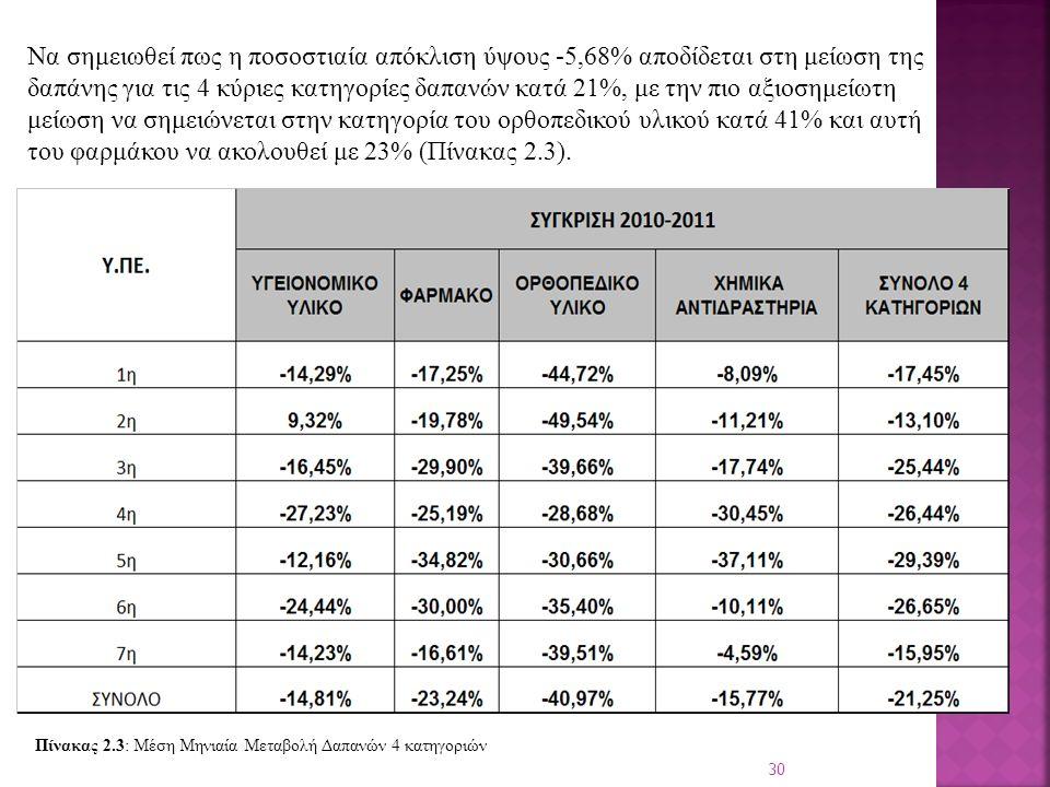 30 Να σημειωθεί πως η ποσοστιαία απόκλιση ύψους -5,68% αποδίδεται στη μείωση της δαπάνης για τις 4 κύριες κατηγορίες δαπανών κατά 21%, με την πιο αξιοσημείωτη μείωση να σημειώνεται στην κατηγορία του ορθοπεδικού υλικού κατά 41% και αυτή του φαρμάκου να ακολουθεί με 23% (Πίνακας 2.3).