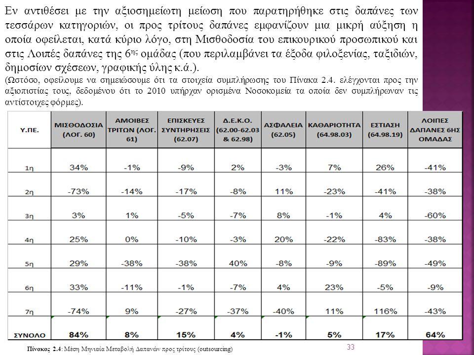 33 Εν αντιθέσει με την αξιοσημείωτη μείωση που παρατηρήθηκε στις δαπάνες των τεσσάρων κατηγοριών, οι προς τρίτους δαπάνες εμφανίζουν μια μικρή αύξηση η οποία οφείλεται, κατά κύριο λόγο, στη Μισθοδοσία του επικουρικού προσωπικού και στις Λοιπές δαπάνες της 6 ης ομάδας (που περιλαμβάνει τα έξοδα φιλοξενίας, ταξιδιών, δημοσίων σχέσεων, γραφικής ύλης κ.ά.).