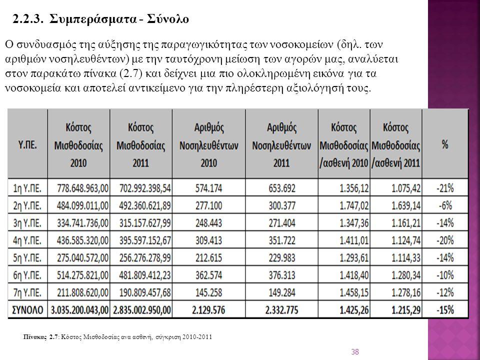 38 2.2.3. Συμπεράσματα - Σύνολο Ο συνδυασμός της αύξησης της παραγωγικότητας των νοσοκομείων (δηλ.