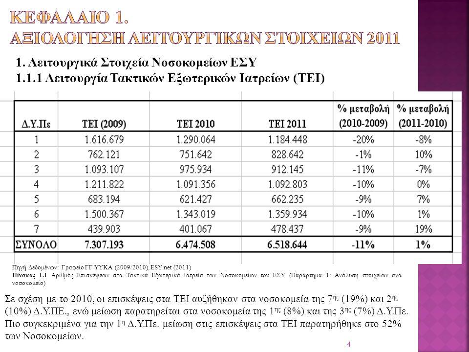 Πηγή Δεδομένων: Γραφείο ΓΓ ΥΥΚΑ (2009/2010), ESY.net (2011) Πίνακας 1.1 Αριθμός Επισκέψεων στα Τακτικά Εξωτερικά Ιατρεία των Νοσοκομείων του ΕΣΥ (Παράρτημα 1: Ανάλυση στοιχείων ανά νοσοκομείο) 1.