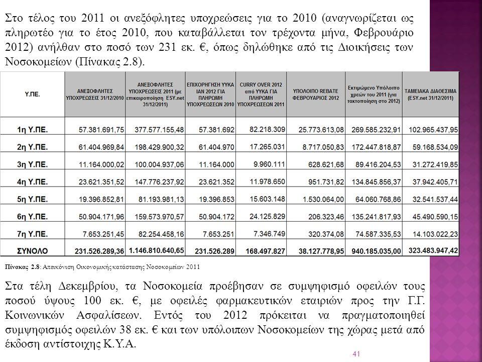 41 Στο τέλος του 2011 οι ανεξόφλητες υποχρεώσεις για το 2010 (αναγνωρίζεται ως πληρωτέο για το έτος 2010, που καταβάλλεται τον τρέχοντα μήνα, Φεβρουάριο 2012) ανήλθαν στο ποσό των 231 εκ.