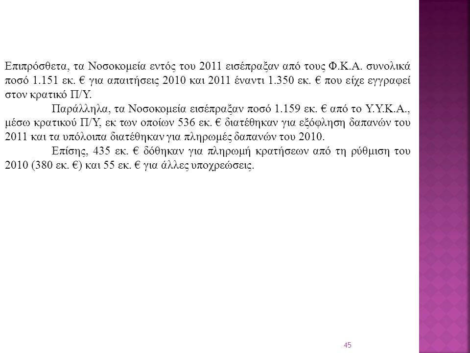 45 Επιπρόσθετα, τα Νοσοκομεία εντός του 2011 εισέπραξαν από τους Φ.Κ.Α.