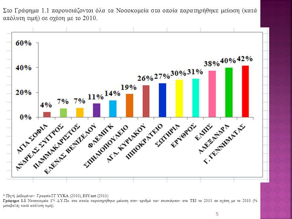 Στο Γράφημα 1.1 παρουσιάζονται όλα τα Νοσοκομεία στα οποία παρατηρήθηκε μείωση (κατά απόλυτη τιμή) σε σχέση με το 2010.