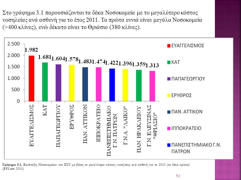 51 Στο γράφημα 3.1 παρουσιάζονται τα δέκα Νοσοκομεία με το μεγαλύτερο κόστος νοσηλείας ανά ασθενή για το έτος 2011.