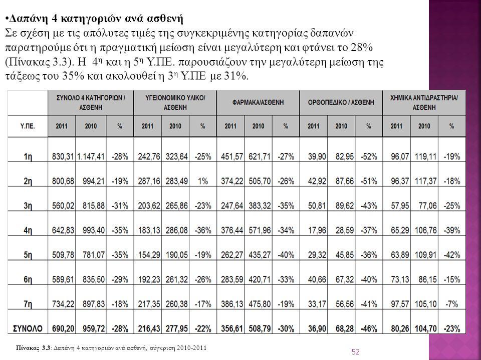 52 Δαπάνη 4 κατηγοριών ανά ασθενή Σε σχέση με τις απόλυτες τιμές της συγκεκριμένης κατηγορίας δαπανών παρατηρούμε ότι η πραγματική μείωση είναι μεγαλύτερη και φτάνει το 28% (Πίνακας 3.3).
