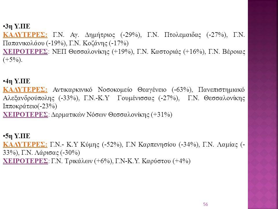56 3η Υ.ΠΕ ΚΑΛΥΤΕΡΕΣ: Γ.Ν. Αγ. Δημήτριος (-29%), Γ.Ν.