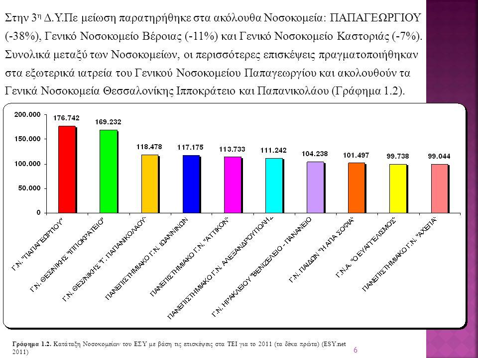 7 Στην 1 η Δ.Υ.Πε οι περισσότερες επισκέψεις πραγματοποιήθηκαν στο Νοσοκομείο Παίδων Αγία Σοφία (101.497) και ακολουθούν τα Γενικά Νοσοκομεία Ευαγγελισμός (99.738) και Γ.