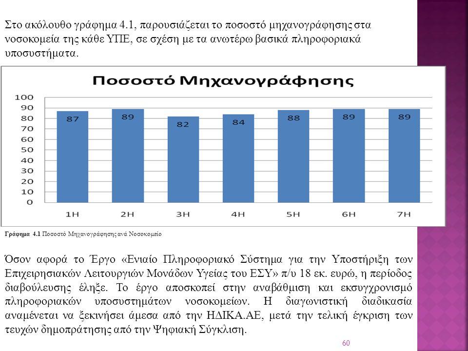 60 Στο ακόλουθο γράφημα 4.1, παρουσιάζεται το ποσοστό μηχανογράφησης στα νοσοκομεία της κάθε ΥΠΕ, σε σχέση με τα ανωτέρω βασικά πληροφοριακά υποσυστήματα.