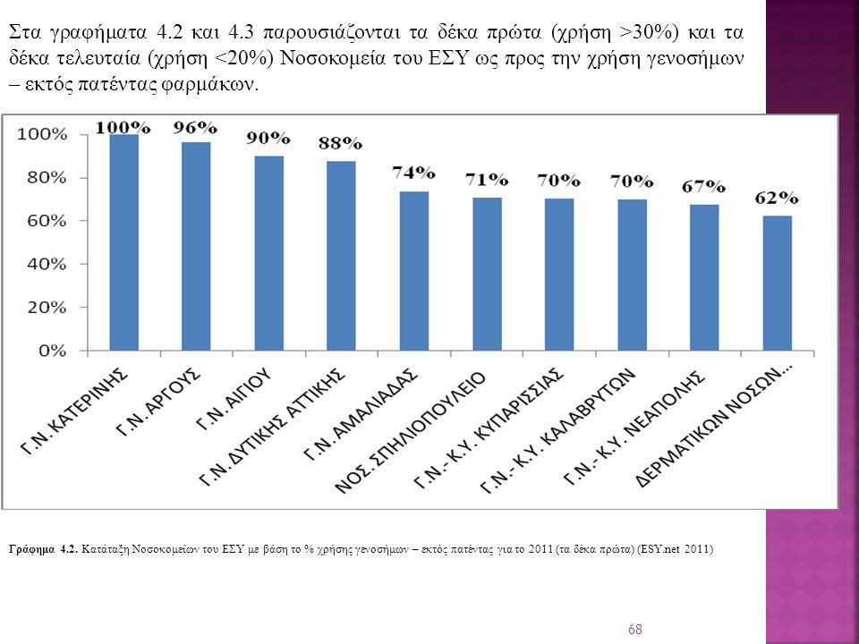 68 Στα γραφήματα 4.2 και 4.3 παρουσιάζονται τα δέκα πρώτα (χρήση >30%) και τα δέκα τελευταία (χρήση <20%) Νοσοκομεία του ΕΣΥ ως προς την χρήση γενοσήμων – εκτός πατέντας φαρμάκων.