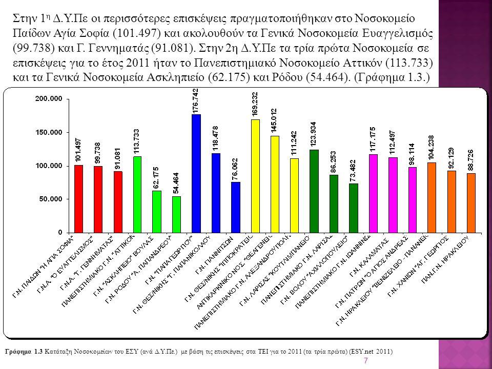 18 Στον Πίνακα 1.9 παρουσιάζονται τα δέκα Νοσοκομεία που είχαν το μεγαλύτερο ετήσιο αριθμό εργαστηριακών εξετάσεων μαζί με κάποιες παραμέτρους ενδεικτικές της ετήσιας κίνησής τους.
