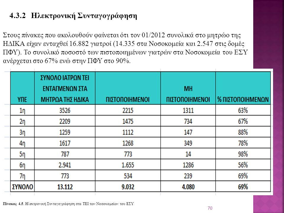 70 4.3.2 Ηλεκτρονική Συνταγογράφηση Στους πίνακες που ακολουθούν φαίνεται ότι τον 01/2012 συνολικά στο μητρώο της ΗΔΙΚΑ είχαν ενταχθεί 16.882 γιατροί (14.335 στα Νοσοκομεία και 2.547 στις δομές ΠΦΥ).