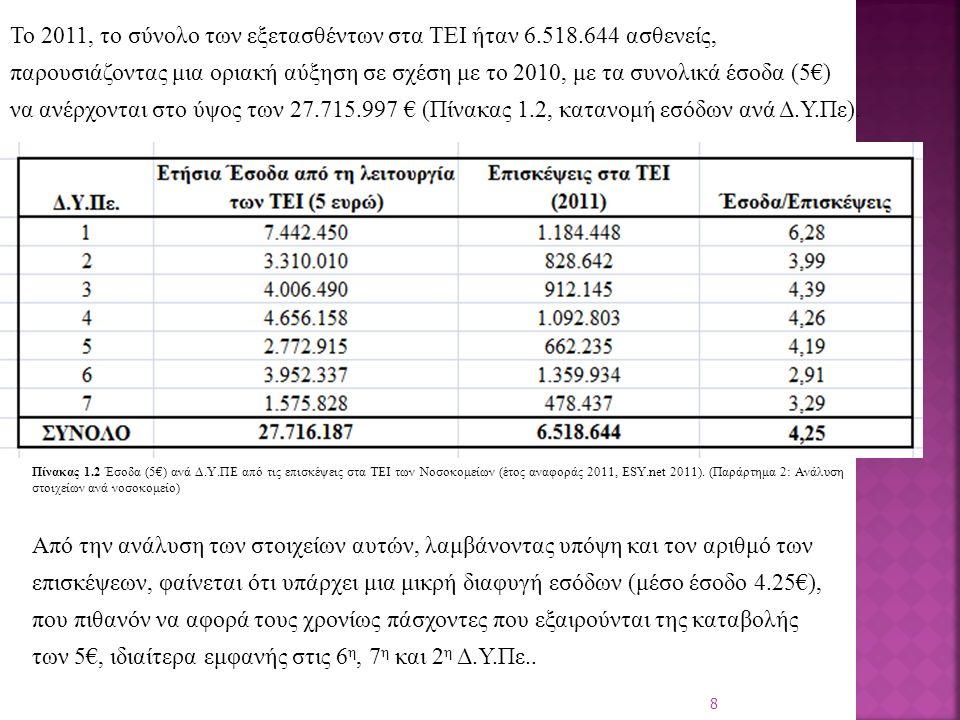 Το 2011, το σύνολο των εξετασθέντων στα ΤΕΙ ήταν 6.518.644 ασθενείς, παρουσιάζοντας μια οριακή αύξηση σε σχέση με το 2010, με τα συνολικά έσοδα (5€) να ανέρχονται στο ύψος των 27.715.997 € (Πίνακας 1.2, κατανομή εσόδων ανά Δ.Υ.Πε).