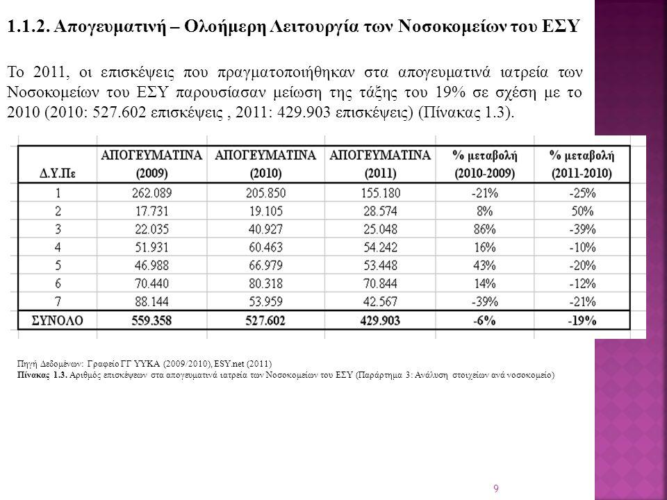 Συνολικά τα έσοδα από τη λειτουργία των απογευματινών ιατρείων το 2011 ανέρχονται στο ύψος των 73.896.284 € (Γράφημα 1.4).