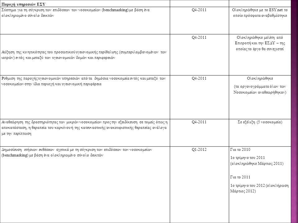 90 Παροχή υπηρεσιών ΕΣΥ Σύστημα για τη σύγκριση των επιδόσεων των νοσοκομείων (benchmarking) με βάση ένα ολοκληρωμένο σύνολο δεικτών Q4-2011 Ολοκληρώθηκε με το ESY.net το οποίο πρόσφατα αναβαθμίστηκε Αύξηση της κινητικότητας του προσωπικού υγειονομικής περίθαλψης (συμπεριλαμβανομένων των ιατρών) εντός και μεταξύ των υγειονομικών δομών και περιφερειών Q4-2011 Ολοκληρώθηκε μελέτη από Επιτροπή και την ΕΣΔΥ – της οποίας το έργο θα συνεχιστεί Ρύθμιση της παροχής υγειονομικών υπηρεσιών από τα δημόσια νοσοκομεία εντός και μεταξύ των νοσοκομείων στην ίδια περιοχή και υγειονομική περιφέρεια Q4-2011 Ολοκληρώθηκε (τα οργανογράμματα όλων των Νοσοκομείων αναθεωρήθηκαν) Αναθεώρηση της δραστηριότητας των μικρών νοσοκομείων προς την εξειδίκευση σε τομείς όπως η αποκατάσταση, η θεραπεία του καρκίνου ή της κατευναστικής/ανακουφιστικής θεραπείας ανάλογα με την περίπτωση Q4-2011Σε εξέλιξη (5 νοσοκομεία) Δημοσίευση ετήσιων εκθέσεων σχετικά με τη σύγκριση των επιδόσεων των νοσοκομείων (benchmarking) με βάση ένα ολοκληρωμένο σύνολο δεικτών Q1-2012Για το 2010 1ο τρίμηνο του 2011 (ολοκληρώθηκε Μάρτιος 2011) Για το 2011 1ο τρίμηνο του 2012 (ολοκλήρωση Μάρτιος 2012)